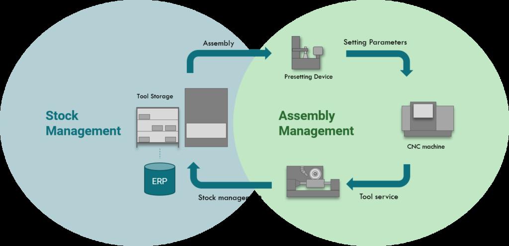 DTM - Process